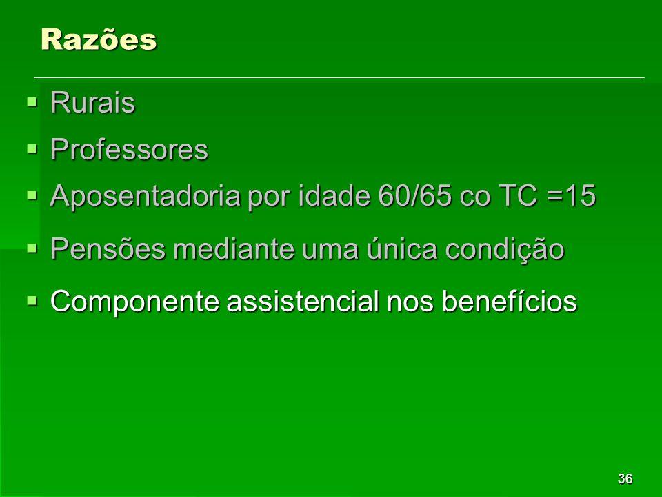 36 Razões  Rurais  Professores  Aposentadoria por idade 60/65 co TC =15  Pensões mediante uma única condição  Componente assistencial nos benefícios