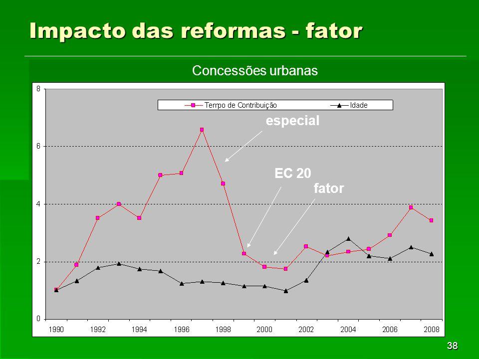 38 Impacto das reformas - fator especial EC 20 fator Concessões urbanas