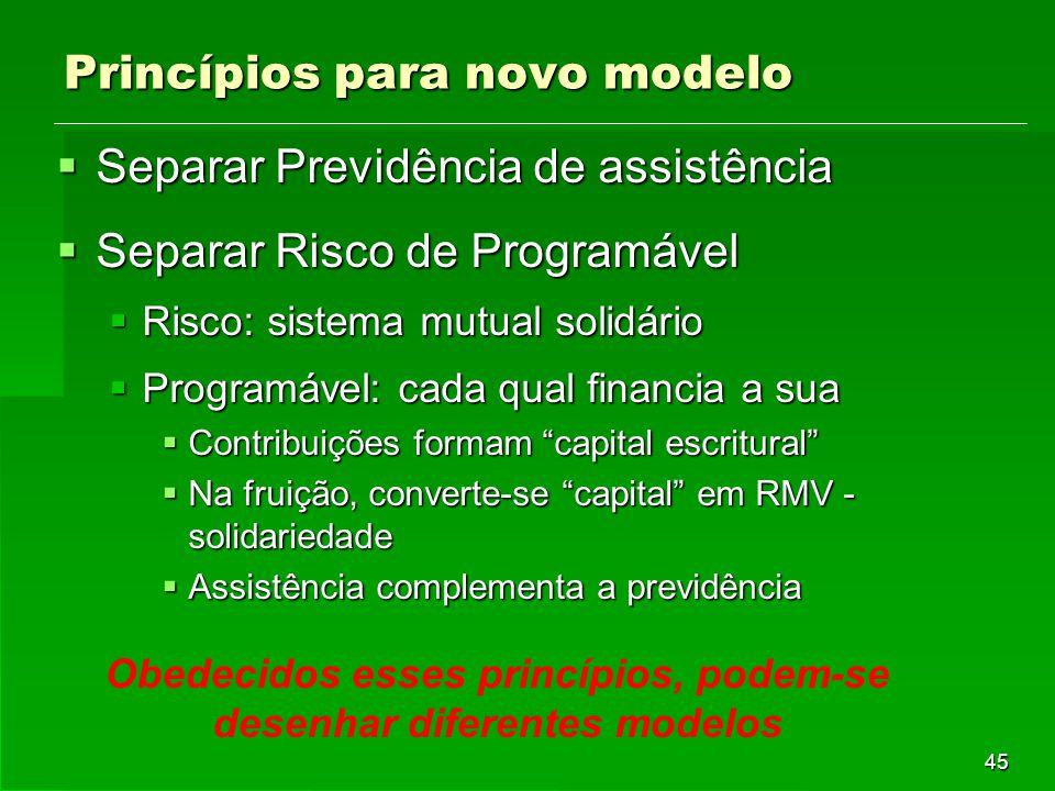 45 Princípios para novo modelo  Separar Previdência de assistência  Separar Risco de Programável  Risco: sistema mutual solidário  Programável: ca