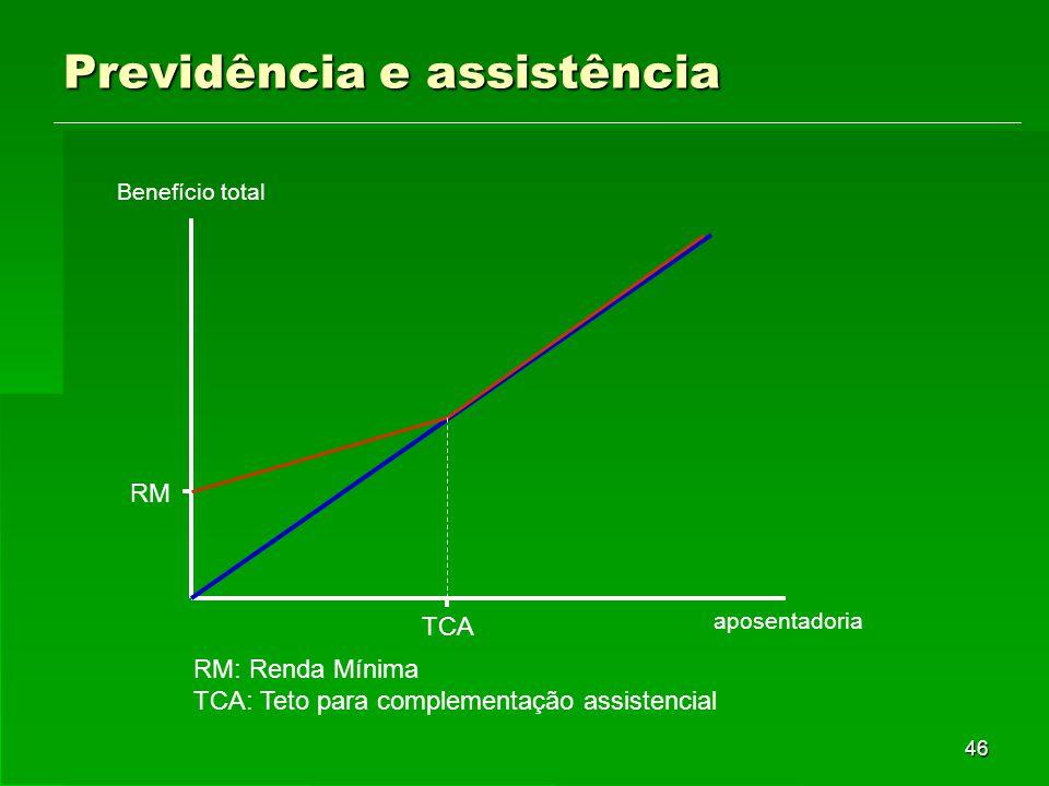 46 Previdência e assistência RM RM: Renda Mínima TCA: Teto para complementação assistencial TCA aposentadoria Benefício total