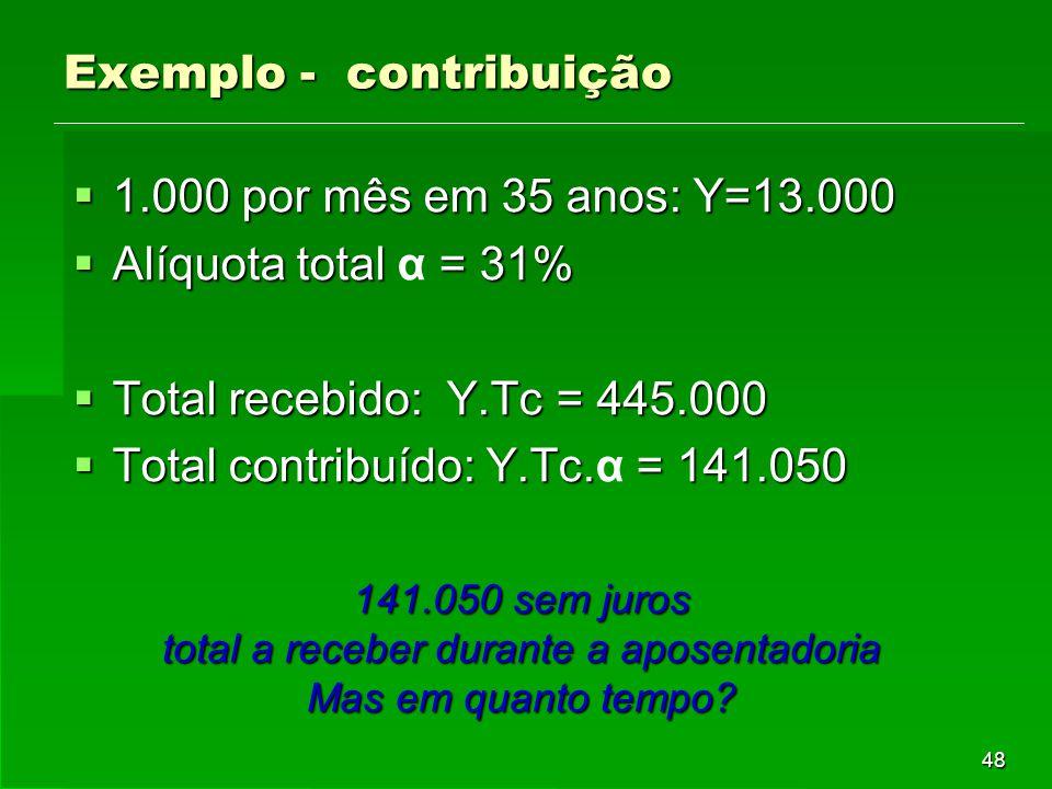 48 Exemplo - contribuição  1.000 por mês em 35 anos: Y=13.000  Alíquota total = 31%  Alíquota total α = 31%  Total recebido: Y.Tc = 445.000  Total contribuído: Y.Tc.