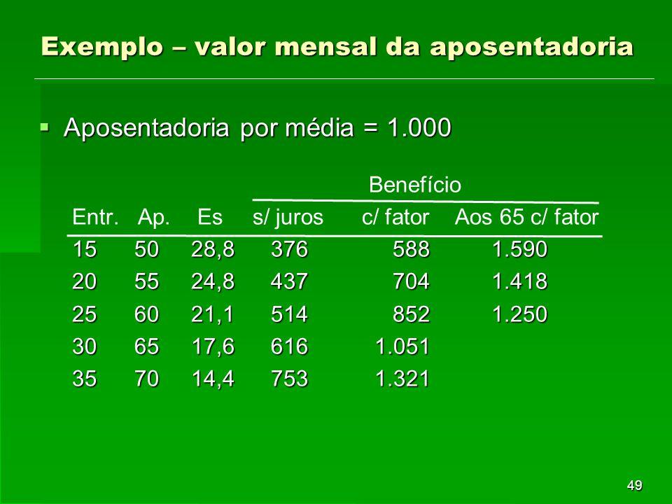 49 Exemplo – valor mensal da aposentadoria  Aposentadoria por média = 1.000 Benefício Entr. Ap. Es s/ juros c/ fator Aos 65 c/ fator 15 50 28,8 376 5