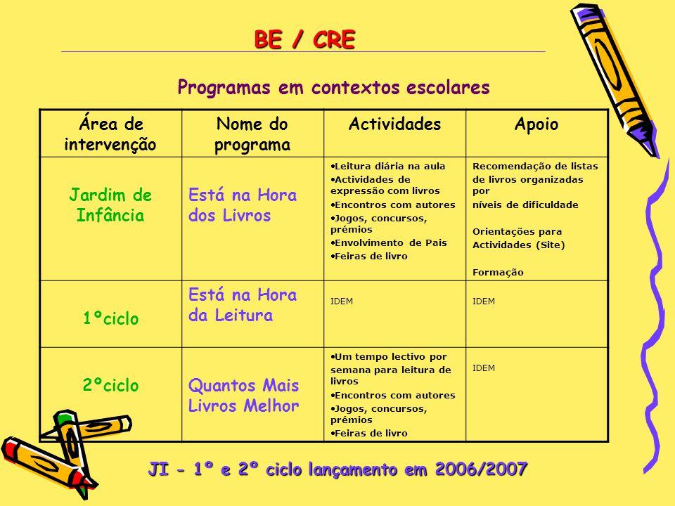 BE / CRE Programas em contextos escolares Área de intervenção Nome do programa ActividadesApoio Jardim de Infância Está na Hora dos Livros Leitura di