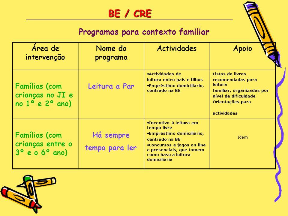 BE / CRE Programas para contexto familiar Área de intervenção Nome do programa ActividadesApoio Famílias (com crianças no JI e no 1º e 2º ano) Leitura