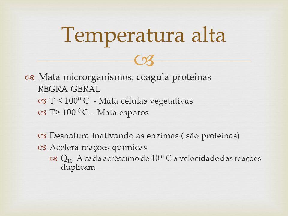   Mata microrganismos: coagula proteinas REGRA GERAL  T < 100 0 C - Mata células vegetativas  T> 100 0 C - Mata esporos  Desnatura inativando as enzimas ( são proteinas)  Acelera reações químicas  Q 10 A cada acréscimo de 10 0 C a velocidade das reações duplicam Temperatura alta