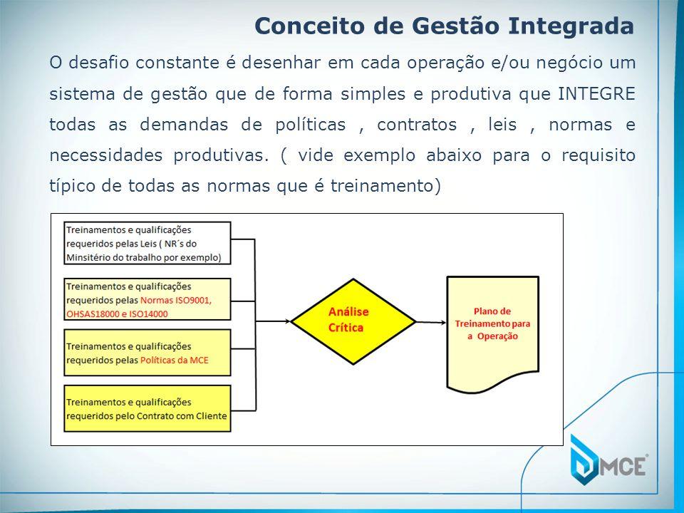 Conceito de Gestão Integrada O desafio constante é desenhar em cada operação e/ou negócio um sistema de gestão que de forma simples e produtiva que IN