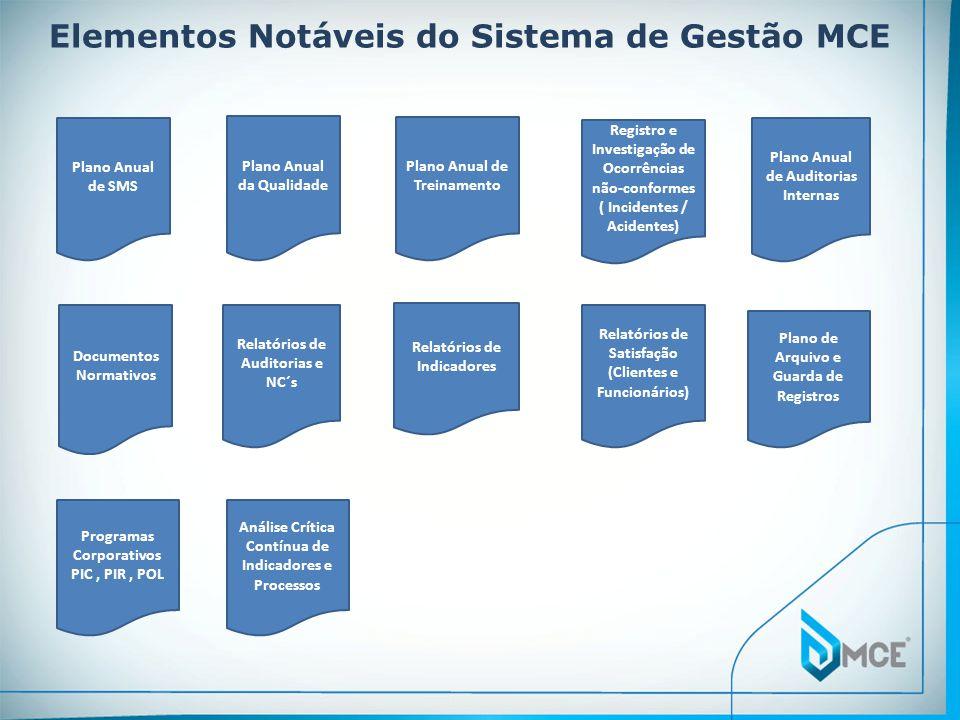 Elementos Notáveis do Sistema de Gestão MCE Plano Anual de SMS Plano Anual da Qualidade Plano Anual de Treinamento Relatórios de Indicadores Relatórios de Auditorias e NC´s Relatórios de Satisfação (Clientes e Funcionários) Documentos Normativos Plano Anual de Auditorias Internas Registro e Investigação de Ocorrências não-conformes ( Incidentes / Acidentes) Plano de Arquivo e Guarda de Registros Programas Corporativos PIC, PIR, POL Análise Crítica Contínua de Indicadores e Processos