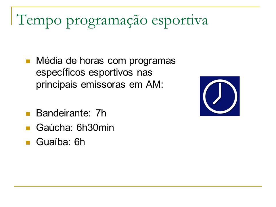 Tempo programação esportiva  Média de horas com programas específicos esportivos nas principais emissoras em AM:  Bandeirante: 7h  Gaúcha: 6h30min  Guaíba: 6h