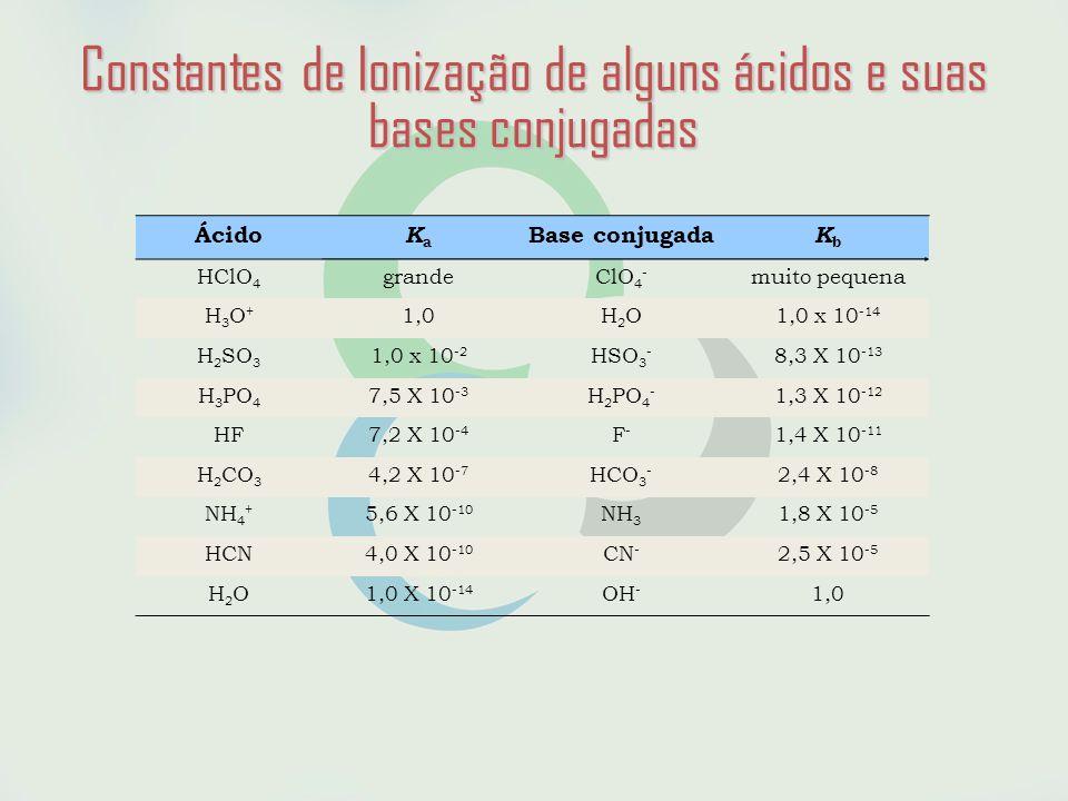 Constantes de Ionização de alguns ácidos e suas bases conjugadas Ácido KaKa Base conjugada KbKb HClO 4 grandeClO 4 - muito pequena H3O+H3O+ 1,0H2OH2O1,0 x 10 -14 H 2 SO 3 1,0 x 10 -2 HSO 3 - 8,3 X 10 -13 H 3 PO 4 7,5 X 10 -3 H 2 PO 4 - 1,3 X 10 -12 HF7,2 X 10 -4 F-F- 1,4 X 10 -11 H 2 CO 3 4,2 X 10 -7 HCO 3 - 2,4 X 10 -8 NH 4 + 5,6 X 10 -10 NH 3 1,8 X 10 -5 HCN4,0 X 10 -10 CN - 2,5 X 10 -5 H2OH2O1,0 X 10 -14 OH - 1,0