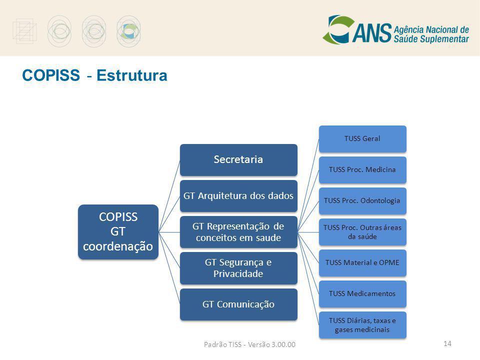 Padrão TISS - Versão 3.00.00 COPISS GT coordenação Secretaria GT Arquitetura dos dados GT Representação de conceitos em saude TUSS GeralTUSS Proc. Med