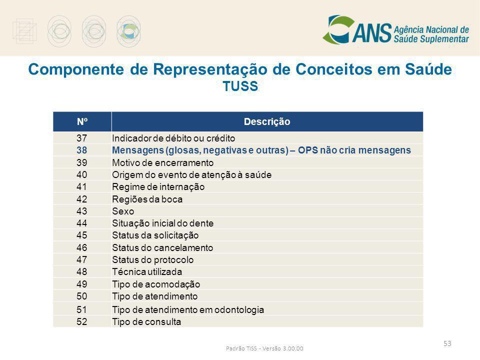 Componente de Representação de Conceitos em Saúde TUSS Padrão TISS - Versão 3.00.00 NºDescrição 37Indicador de débito ou crédito 38Mensagens (glosas,
