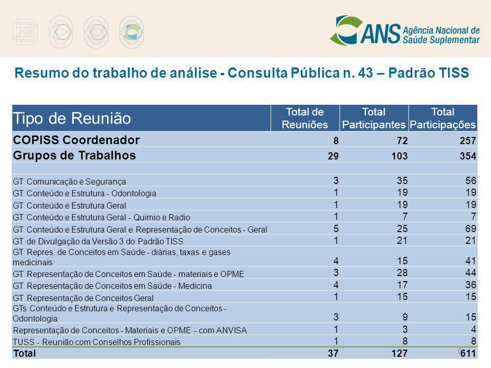 Padrão TISS - Versão 3.00.00 Tipo de Reunião Total de Reuniões Total Participantes Total Participações COPISS Coordenador 872257 Grupos de Trabalhos 2