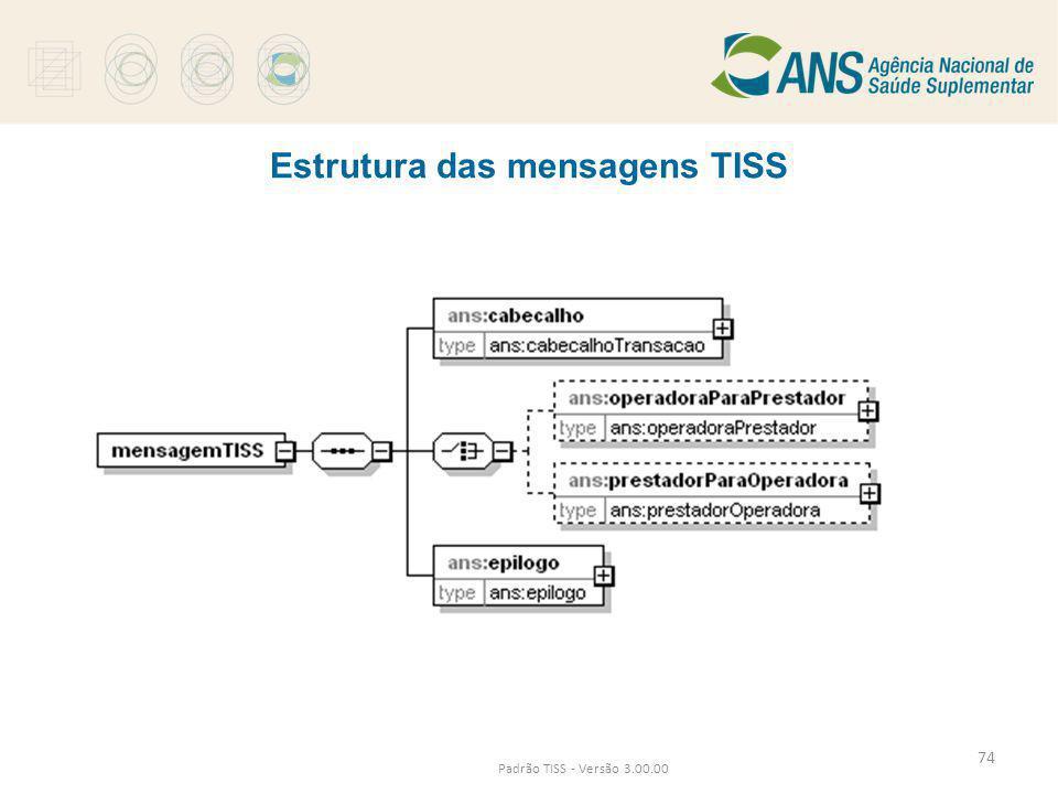 Estrutura das mensagens TISS Padrão TISS - Versão 3.00.00 74
