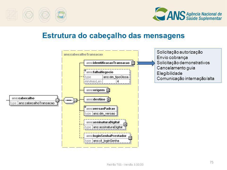 Estrutura do cabeçalho das mensagens Padrão TISS - Versão 3.00.00 Solicitação autorização Envio cobrança Solicitação demonstrativos Cancelamento guia