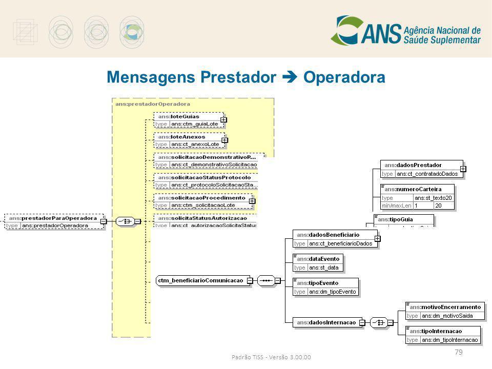 Mensagens Prestador  Operadora Padrão TISS - Versão 3.00.00 79