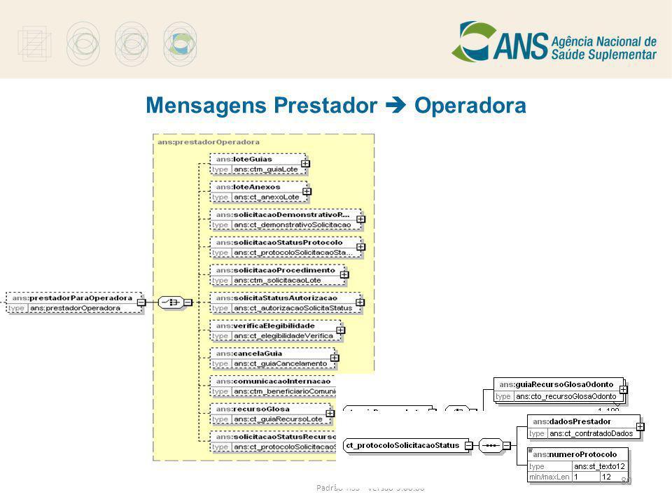 Mensagens Prestador  Operadora Padrão TISS - Versão 3.00.00 80