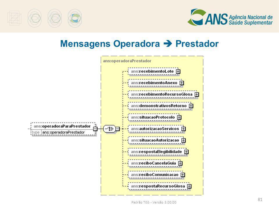 Mensagens Operadora  Prestador Padrão TISS - Versão 3.00.00 81