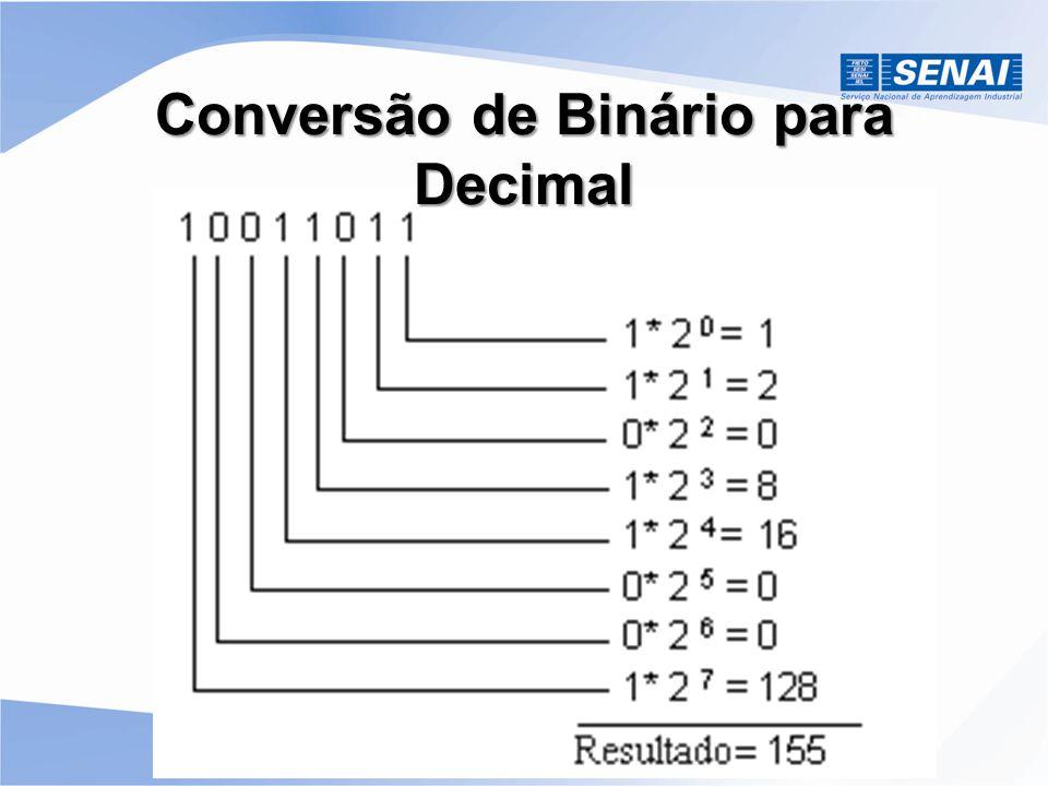 Unidades de Medida 8 bits = 1 byte 1024 bytes = 1 Kilo-Byte (KB) 1024 KB = 1 Mega-Byte (MB) 1024 MB = 1 Giga-Byte (GB) 1024 GB = 1 Tera-Byte (TB)