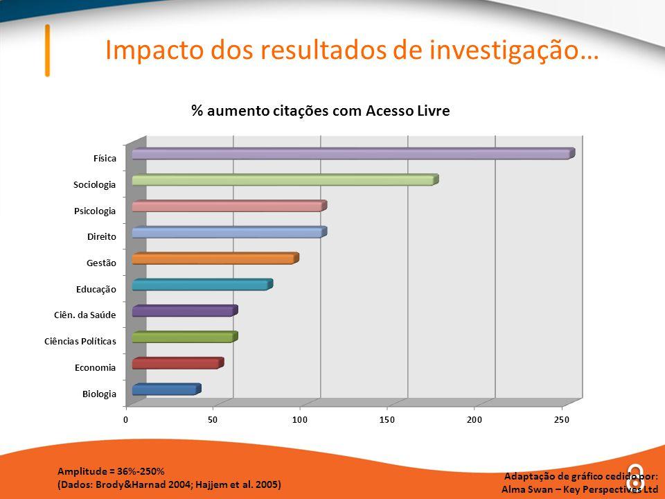 Impacto dos resultados de investigação… Amplitude = 36%-250% (Dados: Brody&Harnad 2004; Hajjem et al.