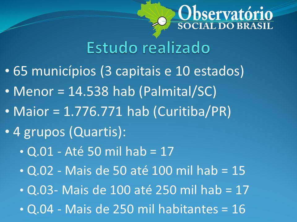 • 65 municípios (3 capitais e 10 estados) • Menor = 14.538 hab (Palmital/SC) • Maior = 1.776.771 hab (Curitiba/PR) • 4 grupos (Quartis): • Q.01 - Até 50 mil hab = 17 • Q.02 - Mais de 50 até 100 mil hab = 15 • Q.03- Mais de 100 até 250 mil hab = 17 • Q.04 - Mais de 250 mil habitantes = 16