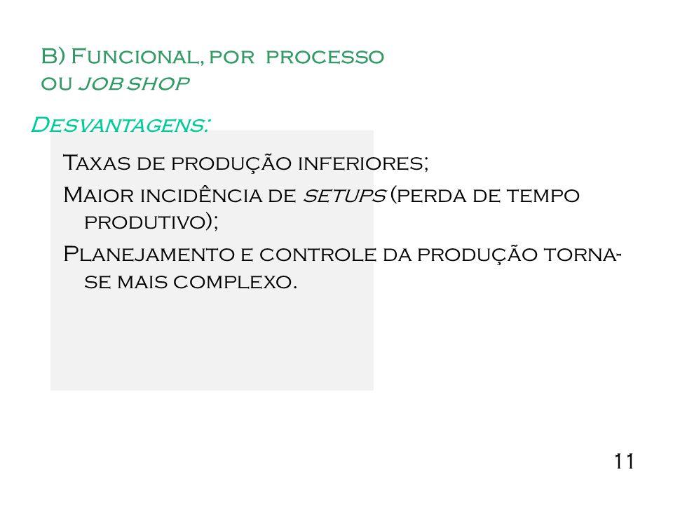 11 B) Funcional, por processo ou job shop Desvantagens: Taxas de produção inferiores; Maior incidência de setups (perda de tempo produtivo); Planejamento e controle da produção torna- se mais complexo.