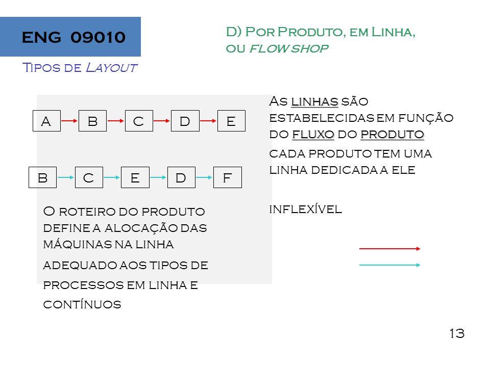 13 Tipos de Layout D) Por Produto, em Linha, ou flow shop ABCDE BCEDF linhas fluxoproduto As linhas são estabelecidas em função do fluxo do produto cada produto tem uma linha dedicada a ele inflexível O roteiro do produto define a alocação das máquinas na linha adequado aos tipos de processos em linha e contínuos ENG 09010