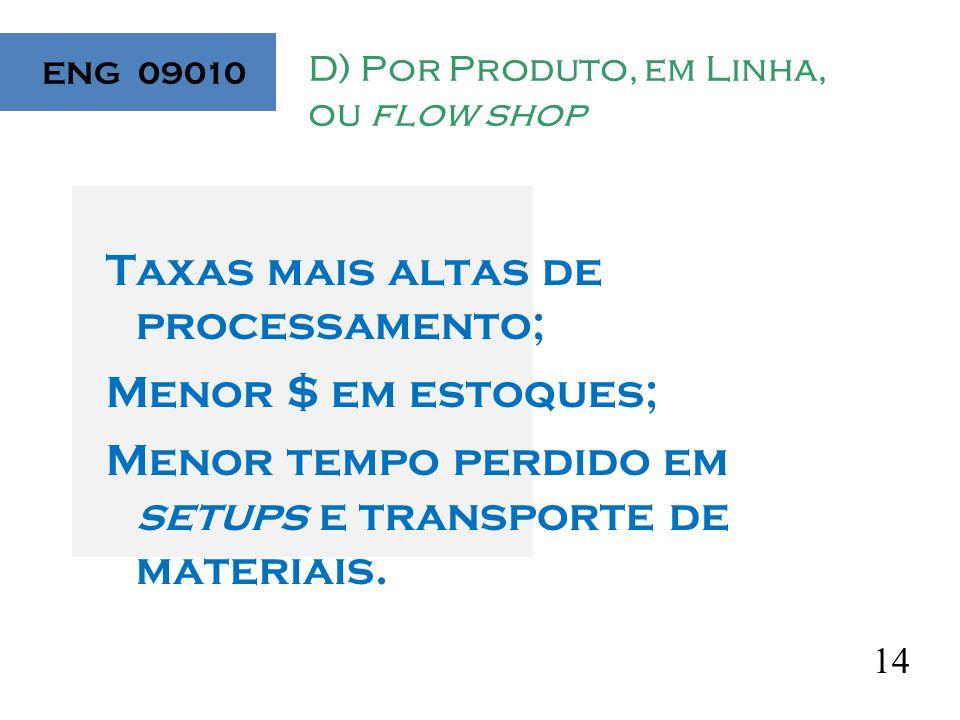 14 D) Por Produto, em Linha, ou flow shop Taxas mais altas de processamento; Menor $ em estoques; Menor tempo perdido em setups e transporte de materiais.