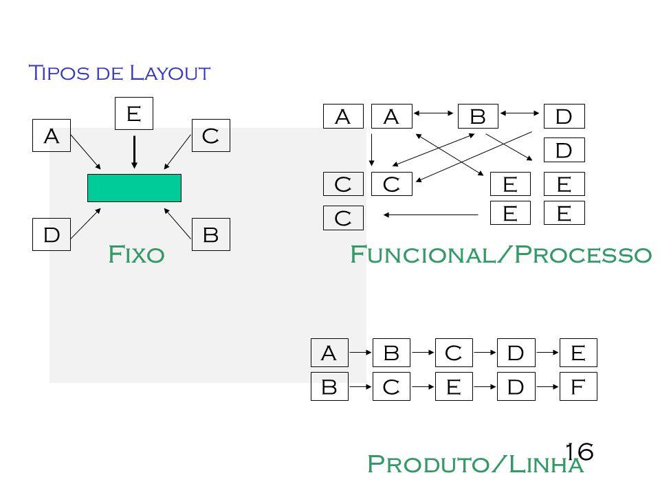 16 Tipos de Layout AAB C C C D D E E E E Funcional/Processo Produto/Linha ABCDE BCEDF A B E D C Fixo