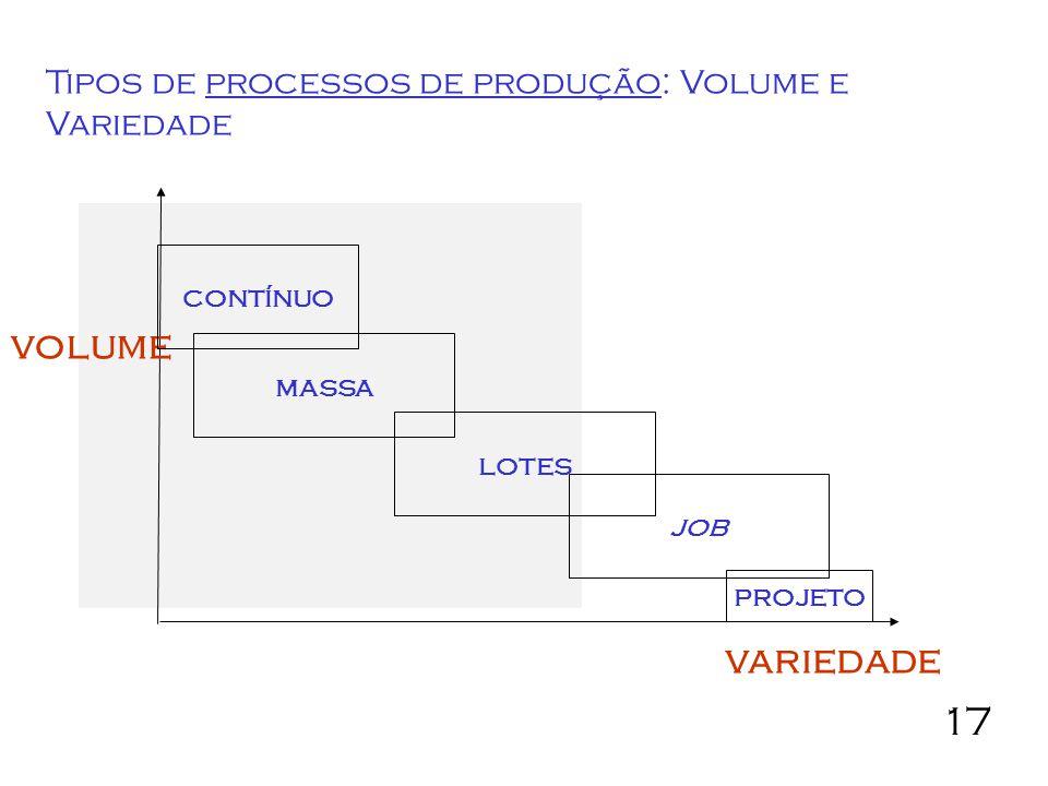 17 Tipos de processos de produção: Volume e Variedade massa lotes job volume variedade projeto contínuo
