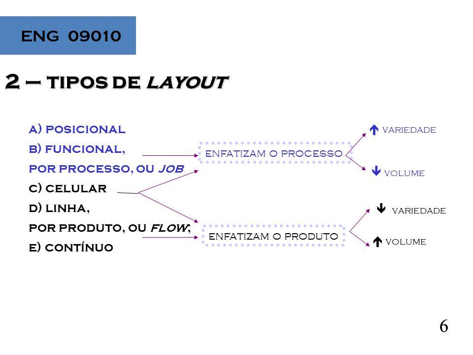 V ENG 09010 6 2 – tipos de layout 6 a) posicional b) funcional, por processo, ou job c) celular d) linha, por produto, ou flow; e) contínuo enfatizam o produto enfatizam o processo  variedade  volume  variedade  volume