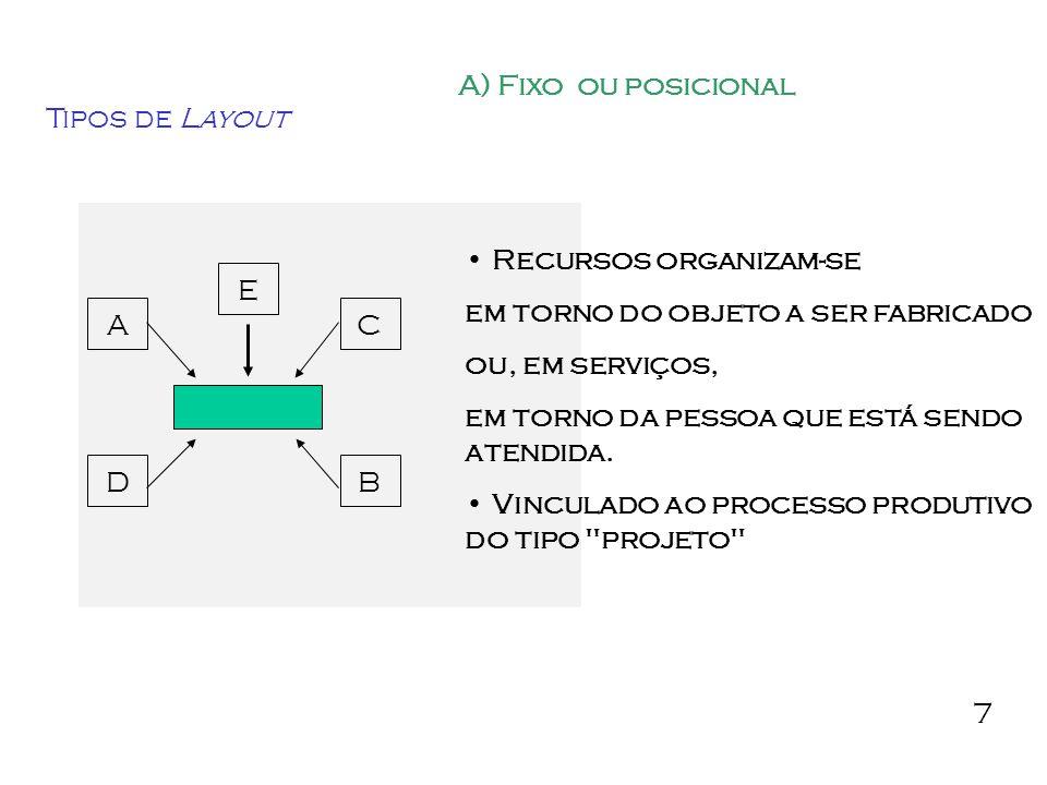 7 Tipos de Layout A) Fixo ou posicional A B E D C • Recursos organizam-se em torno do objeto a ser fabricado ou, em serviços, em torno da pessoa que está sendo atendida.