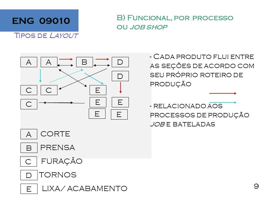 10 B) Funcional, por processo ou job shop Vantagens: Flexibilidade Ajuste rápido a diferentes mix de produção Um mesmo equipamento é usado para diferentes produtos