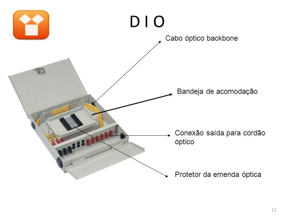D I O Bandeja de acomodação Cabo óptico backbone Conexão saída para cordão óptico Protetor da emenda óptica 12