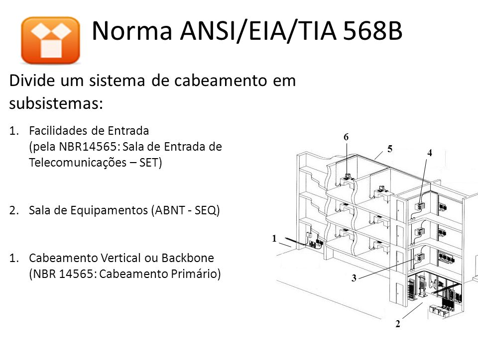 Divide um sistema de cabeamento em subsistemas: 1.Facilidades de Entrada (pela NBR14565: Sala de Entrada de Telecomunicações – SET) 2.Sala de Equipamentos (ABNT - SEQ) 1.Cabeamento Vertical ou Backbone (NBR 14565: Cabeamento Primário) Norma ANSI/EIA/TIA 568B 1 2 4 3 5 6