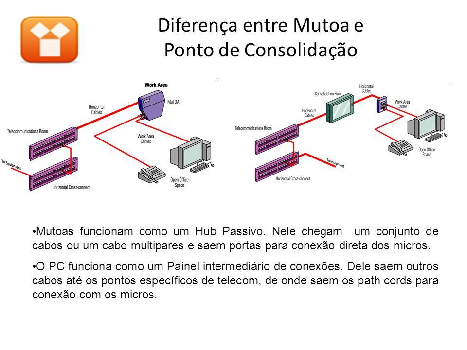 Diferença entre Mutoa e Ponto de Consolidação •Mutoas funcionam como um Hub Passivo.