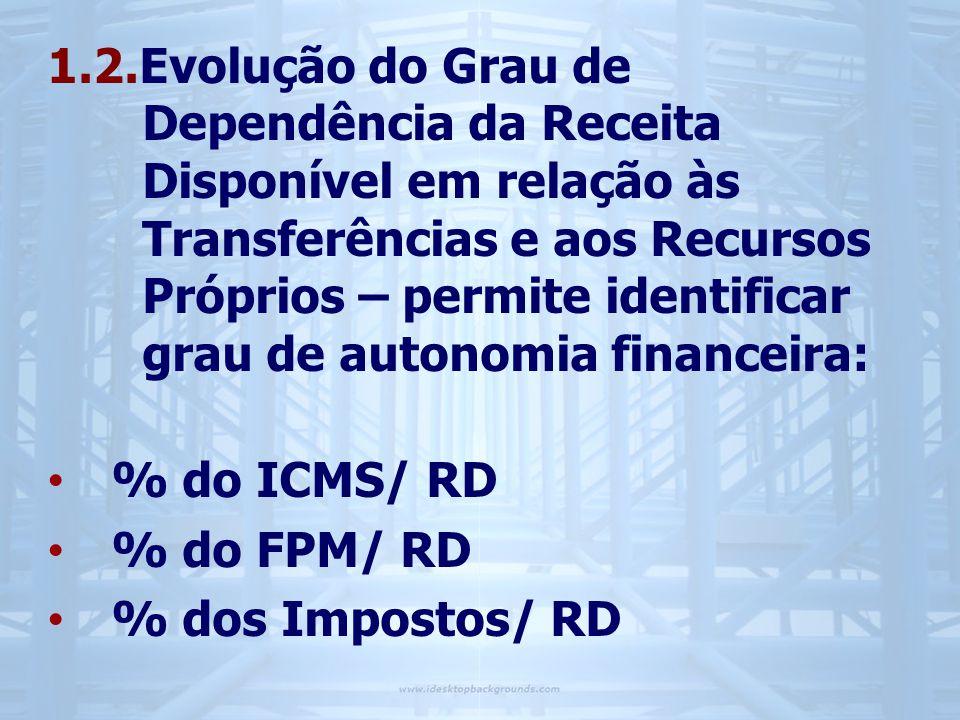 1.2.Evolução do Grau de Dependência da Receita Disponível em relação às Transferências e aos Recursos Próprios – permite identificar grau de autonomia financeira: • % do ICMS/ RD • % do FPM/ RD • % dos Impostos/ RD