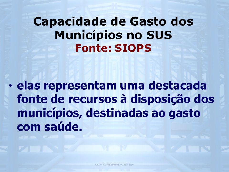 Capacidade de Gasto dos Municípios no SUS Fonte: SIOPS • elas representam uma destacada fonte de recursos à disposição dos municípios, destinadas ao gasto com saúde.