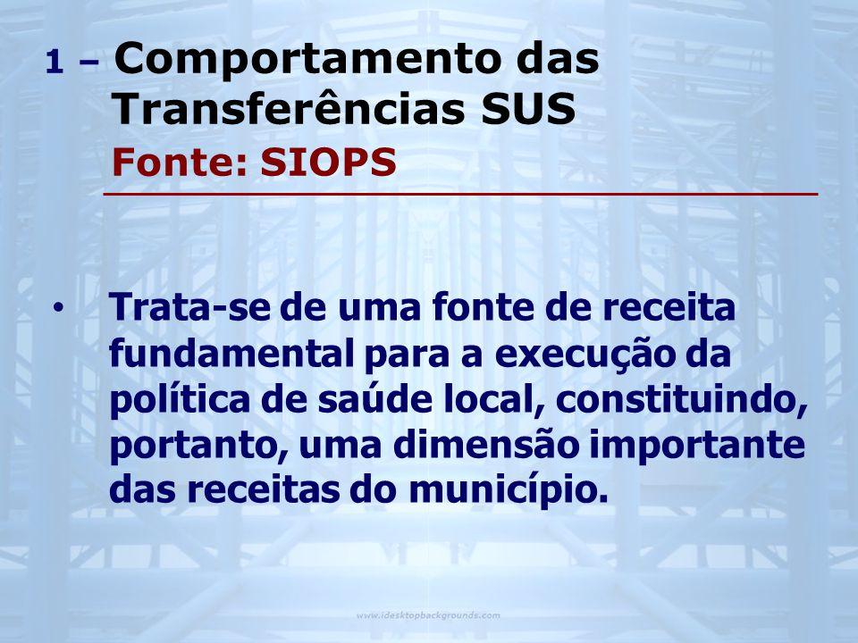 1 – Comportamento das Transferências SUS Fonte: SIOPS • Trata-se de uma fonte de receita fundamental para a execução da política de saúde local, constituindo, portanto, uma dimensão importante das receitas do município.