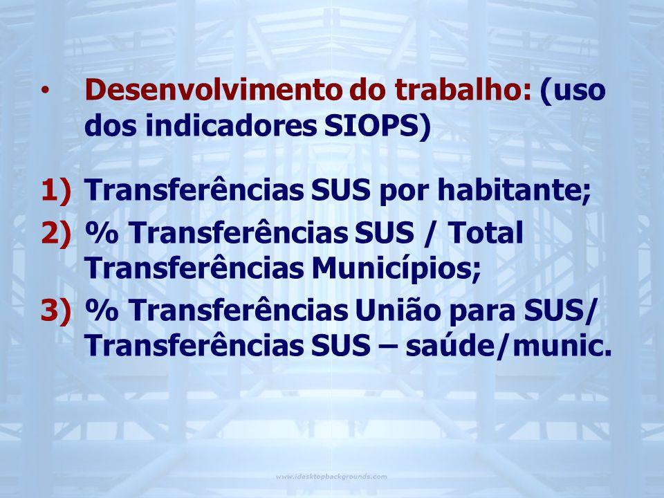 • Desenvolvimento do trabalho: (uso dos indicadores SIOPS) 1)Transferências SUS por habitante; 2)% Transferências SUS / Total Transferências Municípios; 3)% Transferências União para SUS/ Transferências SUS – saúde/munic.