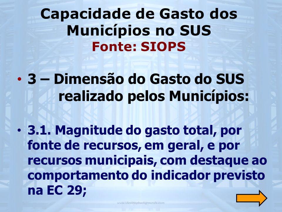 Capacidade de Gasto dos Municípios no SUS Fonte: SIOPS • 3 – Dimensão do Gasto do SUS realizado pelos Municípios: • 3.1.