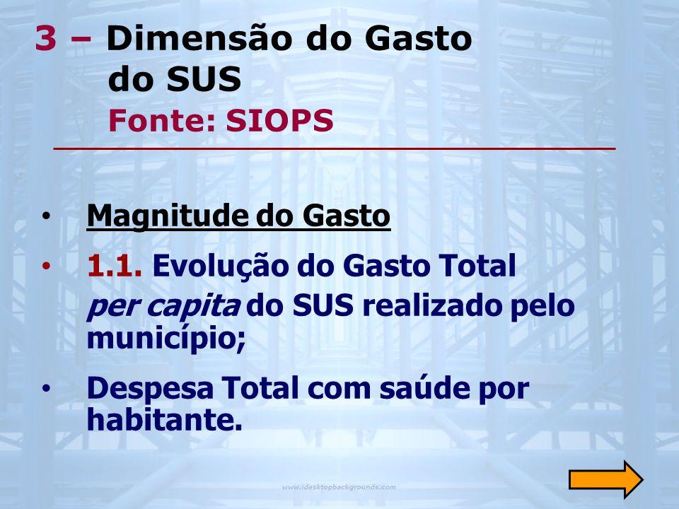 3 – Dimensão do Gasto do SUS Fonte: SIOPS • Magnitude do Gasto • 1.1. Evolução do Gasto Total per capita do SUS realizado pelo município; • Despesa To