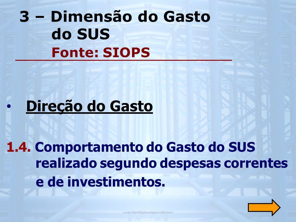 3 – Dimensão do Gasto do SUS Fonte: SIOPS • Direção do Gasto 1.4. Comportamento do Gasto do SUS realizado segundo despesas correntes e de investimento