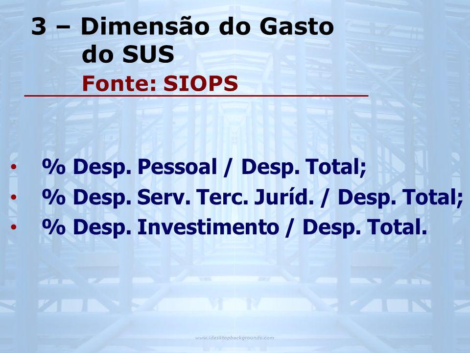 3 – Dimensão do Gasto do SUS Fonte: SIOPS • % Desp.