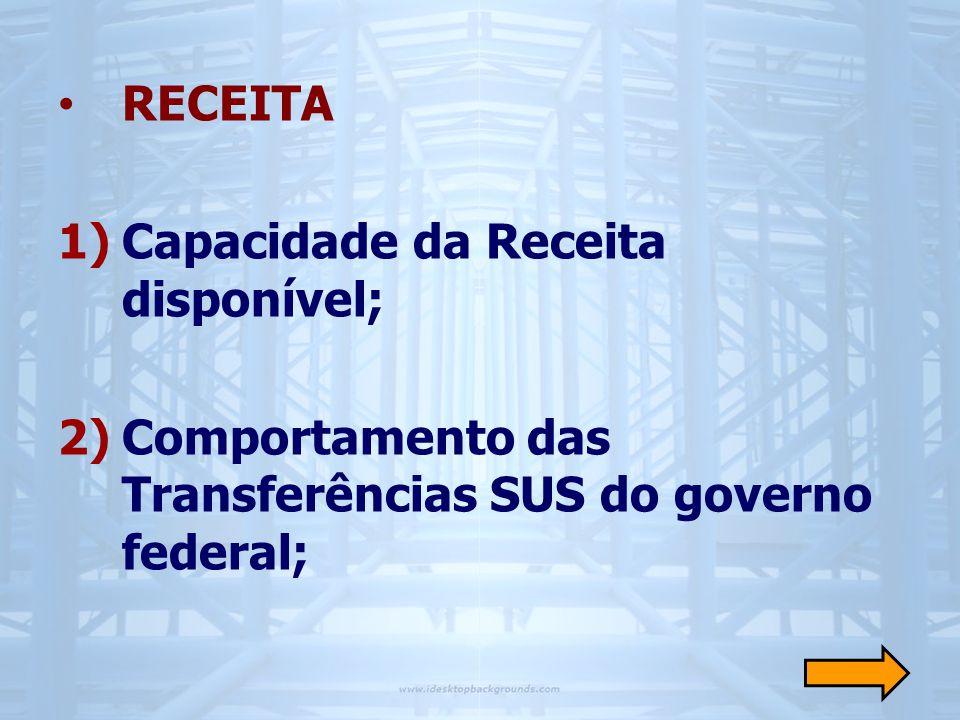 • GASTO 3)Dimensão do Gasto do SUS realizado pelos municípios: • a magnitude do gasto total, por fonte de recursos e com recursos municipais; • a direção do gasto em saúde (finalidade).