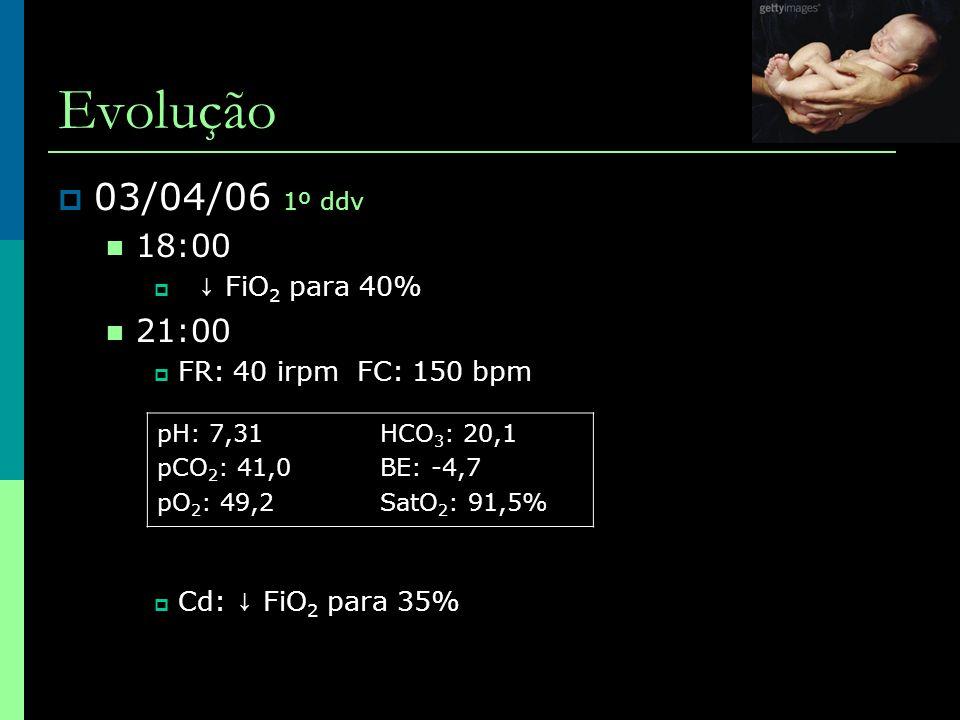 Evolução  03/04/06 1º ddv  18:00  ↓ FiO 2 para 40%  21:00  FR: 40 irpm FC: 150 bpm  Cd: ↓ FiO 2 para 35% pH: 7,31 pCO 2 : 41,0 pO 2 : 49,2 HCO 3