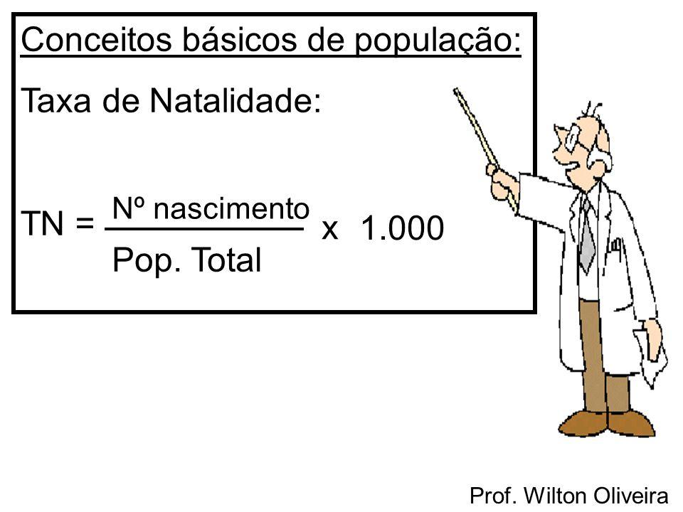 Conceitos básicos de população: Taxa de Natalidade: TN = Nº nascimento Pop. Total x 1.000