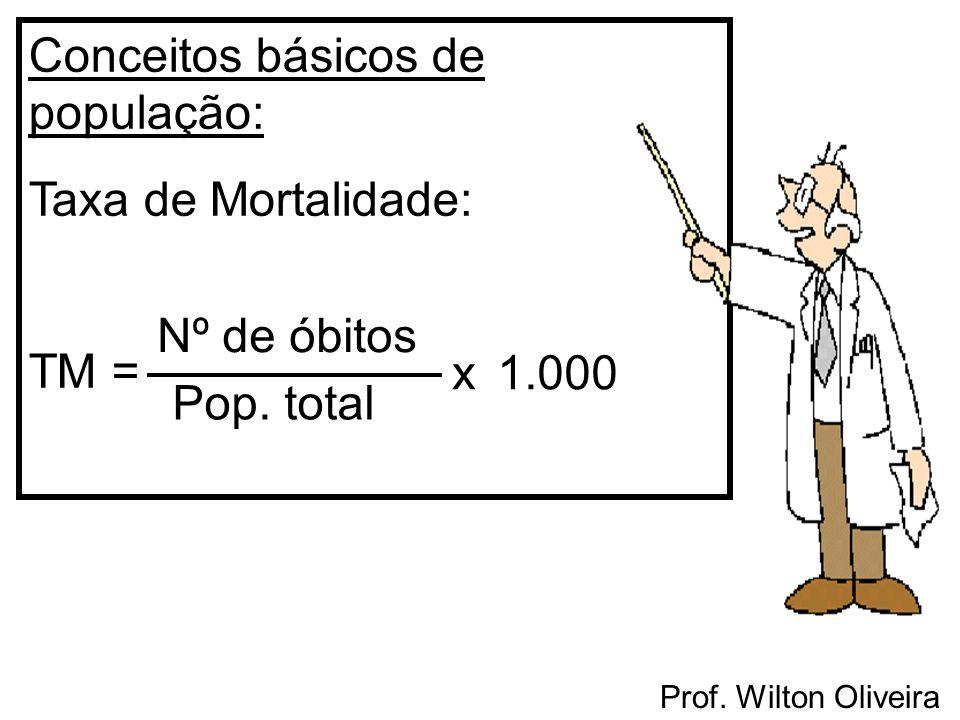 Prof. Wilton Oliveira Conceitos básicos de população: Taxa de Mortalidade: TM = Nº de óbitos Pop. total x1.000
