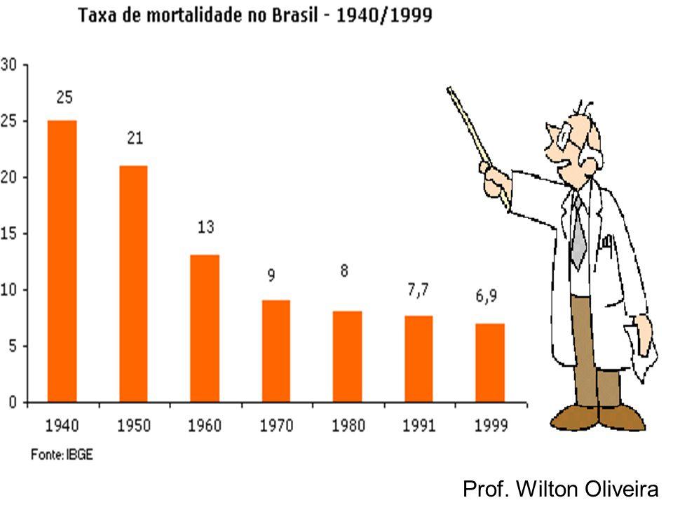 Prof. Wilton Oliveira