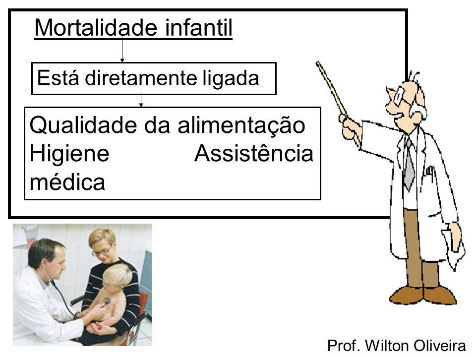 Prof. Wilton Oliveira Mortalidade infantil Está diretamente ligada Qualidade da alimentação Higiene Assistência médica