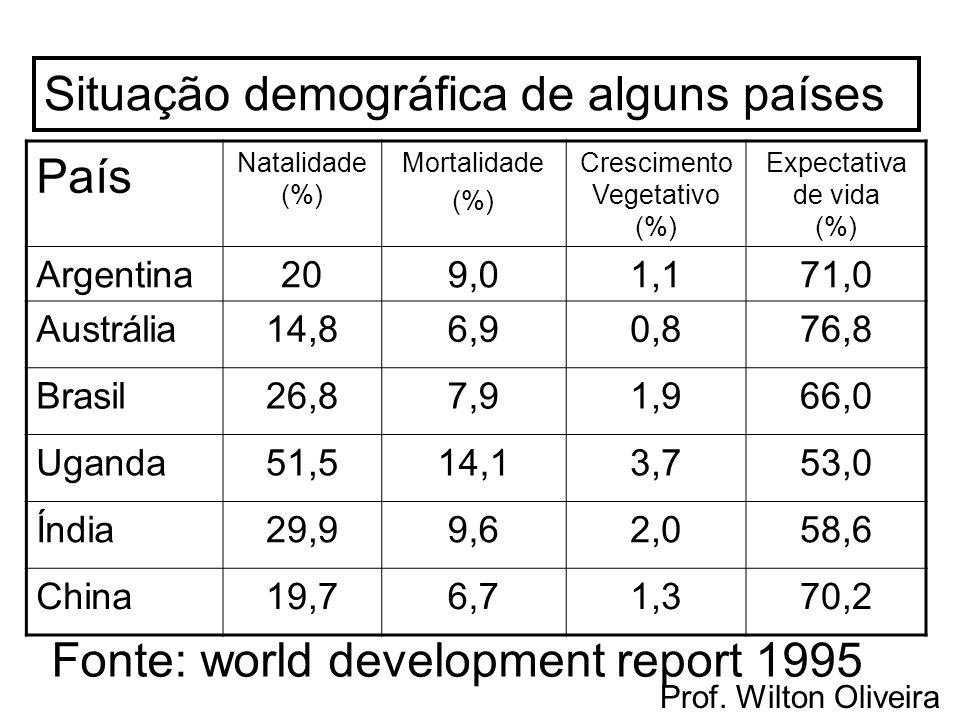 Prof. Wilton Oliveira País Natalidade (%) Mortalidade (%) Crescimento Vegetativo (%) Expectativa de vida (%) Argentina209,01,171,0 Austrália14,86,90,8